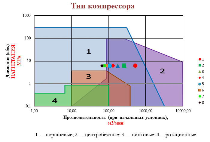 Диграмма вариантов привод-компрессор
