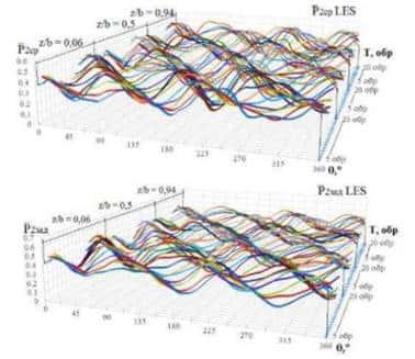 Замеряемые диаграммы пульсаций