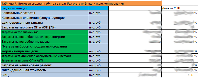 Сводная таблица затрат