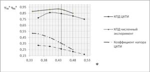 Рис 1. График сравнения расчетных характеристик при численном и модельном (ЦКТИ) экспериментах (состав ступени РК+ПНА)