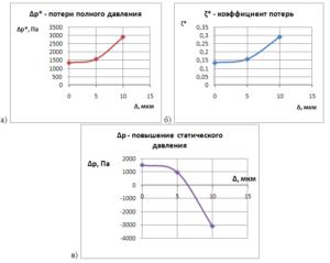 Рисунок 2: а) Зависимость потерь полного давления от шероховатости стенок; б) Зависимость коэффициента потерь от шероховатости стенок; в) Зависимость повышения давления от шероховатости стенок