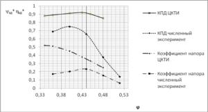 Рис 3. График сравнения расчетных характеристик при численном и модельном (ЦКТИ) экспериментах (состав ступени ВхНА+ РК+ПНА+СА)