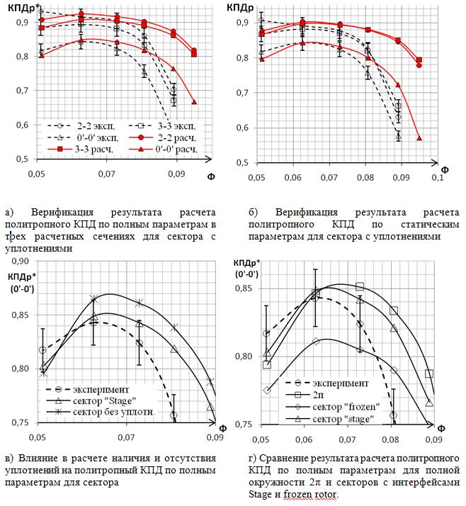 Рис.1 Графики политропного КПД по полным и статическим параметрам для различных задач.