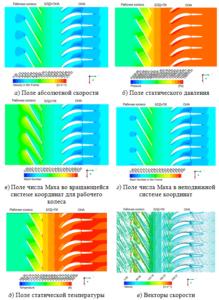 Рис. 2. Структура потока в сечении по средней высотеканала проточной части при массовом расходе m ̅=1,889 кг/с
