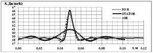 Рис.2. Проницаемость энтропии через межсеточную границу. Чёрная линия – Энтропия перед границей (STATOR), чёрный пунктир – энтропия при расчёте с 3 гармониками со стороны ротора (H3 R), серый пунктир – 10 гармоник, со стороны ротора (10R).