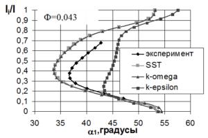 Рис. 3 Радиальные распределения угла 1 Выбор модели турбулентности. «Дозвуковая» ступень
