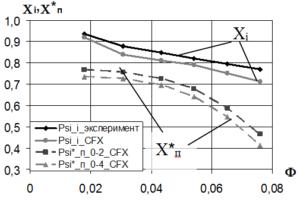 Рис. 4 Рассчитанные напорные и экспериментальная напорная характеристики «Дозвуковая» ступень