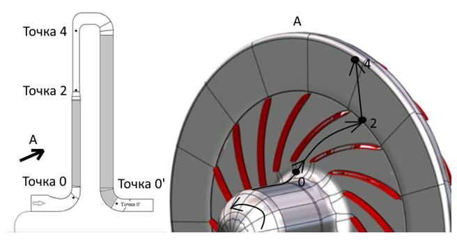 Рис. 4. Расчётная область центробежной компрессорной ступени