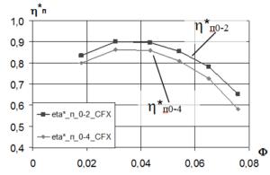 Рис. 5 Расчетные характеристики политропного КПД по полным параметрам «Дозвуковая» ступень