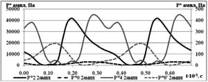 Рис.5. График удвоенных амплитуд полного давления в контрольных сечениях центробежной компрессорной ступени