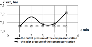 Fig.1. Pressure drop on the mode №1: the consumer is only the depot building