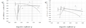 Figure 10. Aerodynamic characteristics of CFX (Scheme1,3) and full-scaled experiments calculated for