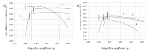 Figure 11. Aerodynamic characteristics of CFX (Scheme1,3) and full-scaled experiments calculated for