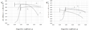 Figure 12. Aerodynamic characteristics of CFX (Scheme1,3) and full-scaled experiments calculated for