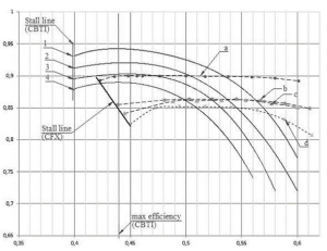 Figure 4. Adiabatic efficiency characteristics for the full-scale and the CFX experiments
