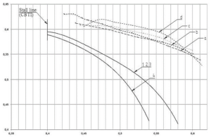 Figure 5. Adiabatic head coefficient calculated for total parameters for the full-scale and the CFX experiments