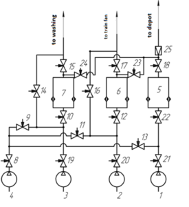 Figure 6. The basic diagram of the air supply for reconstruction 1, 2, 3 - the main compressor units with frequency converters, and built-in coolers and moistures; 4 - Reserve compressor unit; 5, 6, 7 - drying units with a fine filter; 8 - 24 - stop valves; 25 - Check Valve