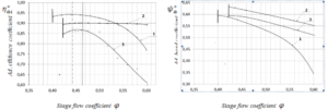 Figure 6. Aerodynamic characteristics of CFX (Scheme1,2) and full-scaled experiments calculated for