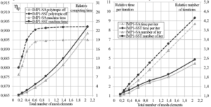 Figure 7. The influence of the number of mesh elements for the low-pressure impeller (IMP1)