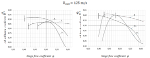 Figure 7. Aerodynamic characteristics of CFX (Scheme1,2) and full-scaled experiments calculated for