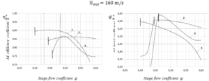 Figure 8. Aerodynamic characteristics of CFX (Scheme1,2) and full-scaled experiments calculated for
