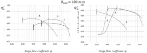 Figure 9. Aerodynamic characteristics of CFX (Scheme1,2) and full-scaled experiments calculated for