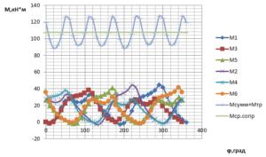 Рисунок 1.Диаграмма моментов при R=478,8 Дж/кг*К