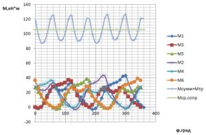 Рисунок 2. Диаграмма моментов при R=427,9 Дж/кг*К