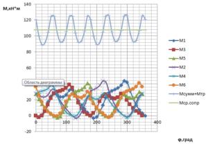 Рисунок 3. Диаграмма моментов при R=465,4 ж/кг*К