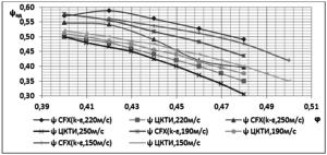 Рис 1. Газодинамическая характеристика ψад =f(φ) ступени К50-3 при численных и модельных испытаниях при различных скоростях Uн