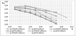 Рис 2. Газодинамическая характеристика ψ =f(φ) ступени К50-3 при численных и модельных испытаниях при различных скоростях Uн