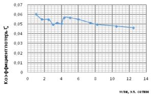 Рис. 2. Зависимость коэффициента потерь от количества элементов сетки