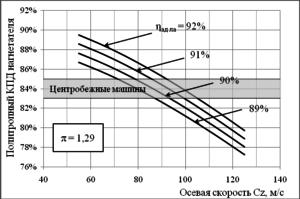 Рис. 1. Влияние осевой скорости на экономичность осевого нагнетателя