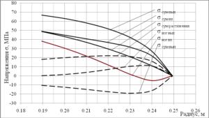 Рис. 2. Распределение напряжений в пере лопатки 1-ой ступени