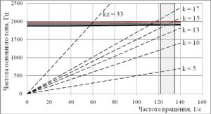 Рис. 3. Вибрационная диаграмма осевого нагнетателя