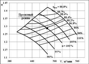 Рис. 4. Расчетные характеристики нагнетателя