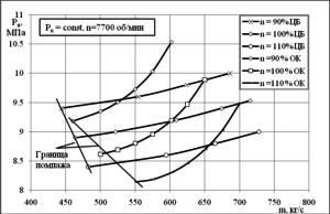 Рис. 5. Совмещенная регулировочная характеристика: π=1,29; Pк=11,86 МПа (ОК – осевой компрессор, ЦБ – центробежный компрессор)