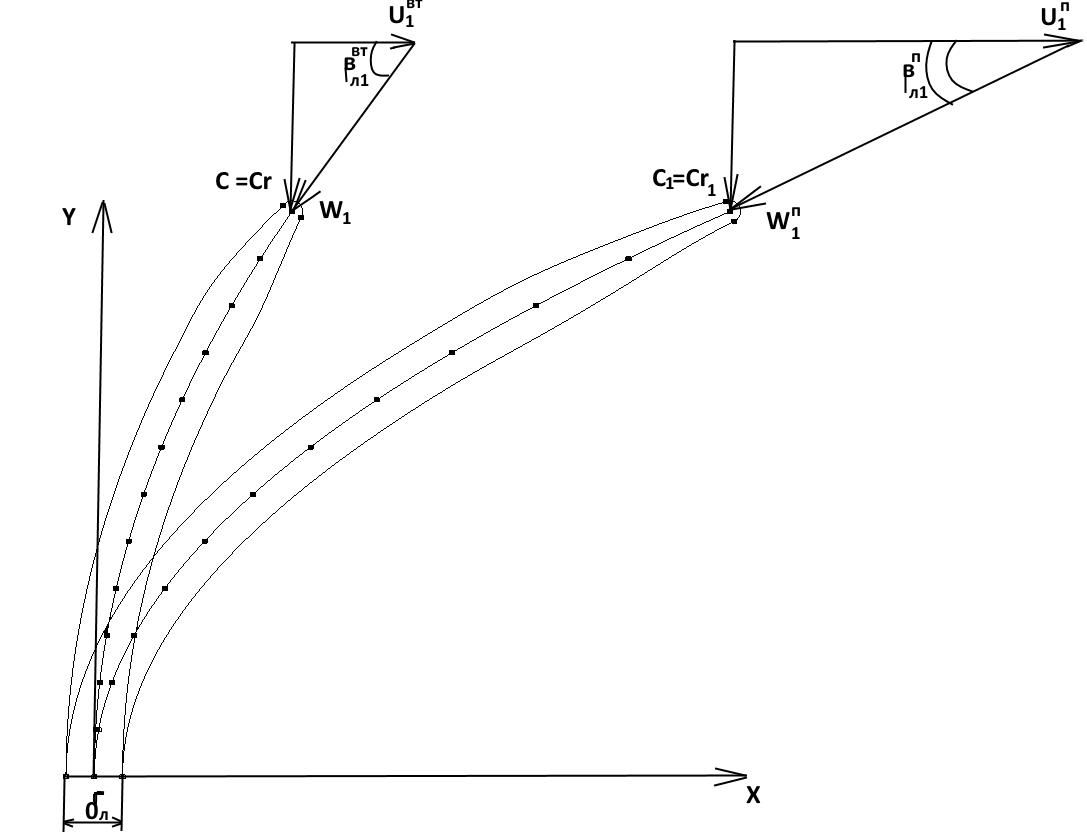 Рис. 10 Сечения ВНА на втулке и периферии с указанием треугольников скоростей.