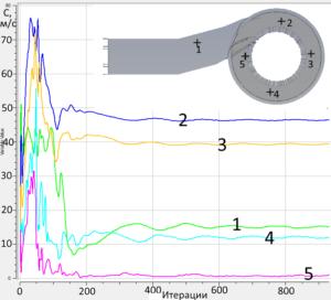 Рис. 3. График сходимости в точках мониторинга