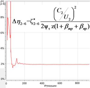 Рис. 4. График сходимости потери КПД в масштабе всего компрессора