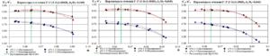 Рис.4. Графики зависимости η*пол (2-2), ψ*p от условного коэффициента расхода Ф для моделей РК61, РК62, РК63 в сечении 2-2