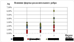 Рис. 5 График распределения потерь КПД в КСК в масштабе компрессора при 3 формах разделительного ребра: №1, 2 – неполное ребро № 3 – полное ребро