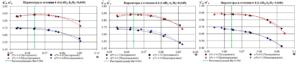 Рис.5. Графики зависимости η*пол (4-4), ψ*p от условного коэффициента расхода Ф для моделей РК61, РК62, РК63 в сечении 4-4
