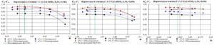 Рис.6. Графики зависимости η*пол (2-2), ψ*p от условного коэффициента расхода Ф для моделей РК51, РК52, РК53 в сечении 2-2