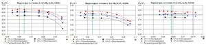 Рис.7. Графики зависимости η*пол (4-4), ψ*p от условного коэффициента расхода Ф для моделей РК51, РК52, РК53 в сечении 4-4
