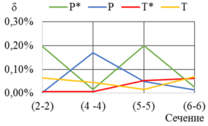 Рис. 8. Относительная погрешность интегральных параметров в зависимости от сечения камеры