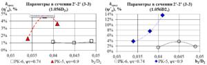 Рис.8. Графики средней относительной погрешности по η*п (3-3) (слева) и ψ*п (справа) от b2/D2 для серий РК5, РК6 в сечении 3-3