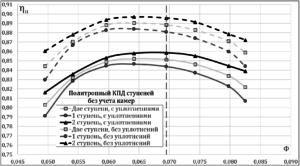 Рисунок 2 – Характеристика политропного коэффициента полезного действия исходной проточной части