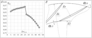 Рисунок 3 – а) Максимально достижимый КПД ступени в зависимости от Δα=α4-α3. Ступень РК + ЛД + ОНА, Фр = 0,06; ΨТр = 0,6; Mu = 0,85; D4/D2 = 1,55; б) Схема лопаток диффузора с обратной выпуклостью