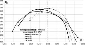 Рисунок 4 – Характеристика политропного коэффициента полезного действия по результатам CFD-расчета некоторых исследуемых вариантов
